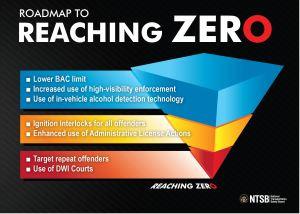 Reaching Zero