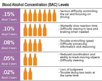 DUI infographic showing amounts of alcohol to impairment levels.
