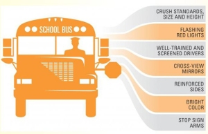 Drawing of school bus listing safety features. Courtesy Utah Department of Public Safety