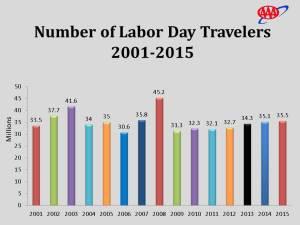 LaborDayTravelers2015