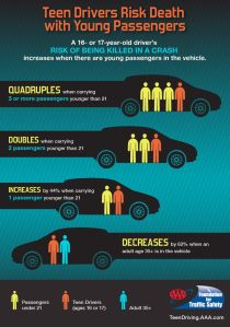 "Infographic showing the risks to teen drivers during the ""100 deadliest days"""