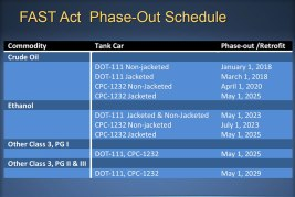 FAST Act Phase-out Schedule