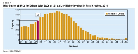 .01 - .07 BAC Fatalities