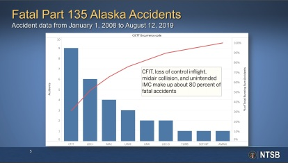 fatal part 135 alaska accidents
